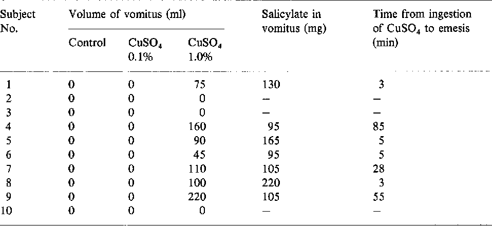 Table 1 From Inhibition Of Salicylate And Lithium Absorption In The