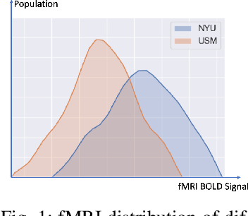 Figure 1 for Multi-site fMRI Analysis Using Privacy-preserving Federated Learning and Domain Adaptation: ABIDE Results