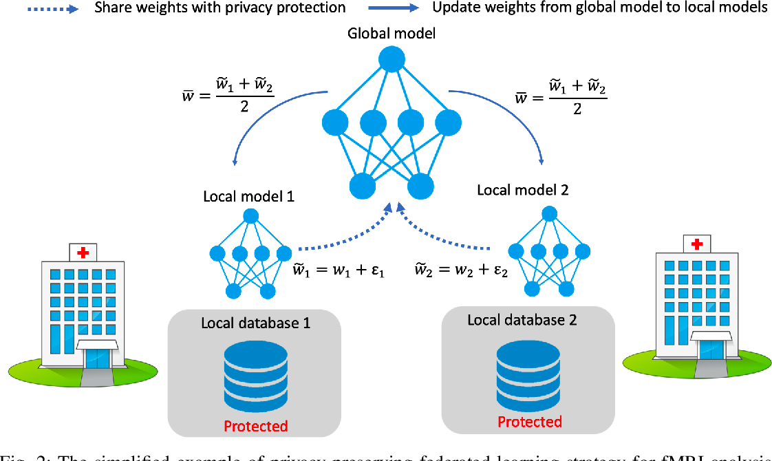 Figure 4 for Multi-site fMRI Analysis Using Privacy-preserving Federated Learning and Domain Adaptation: ABIDE Results