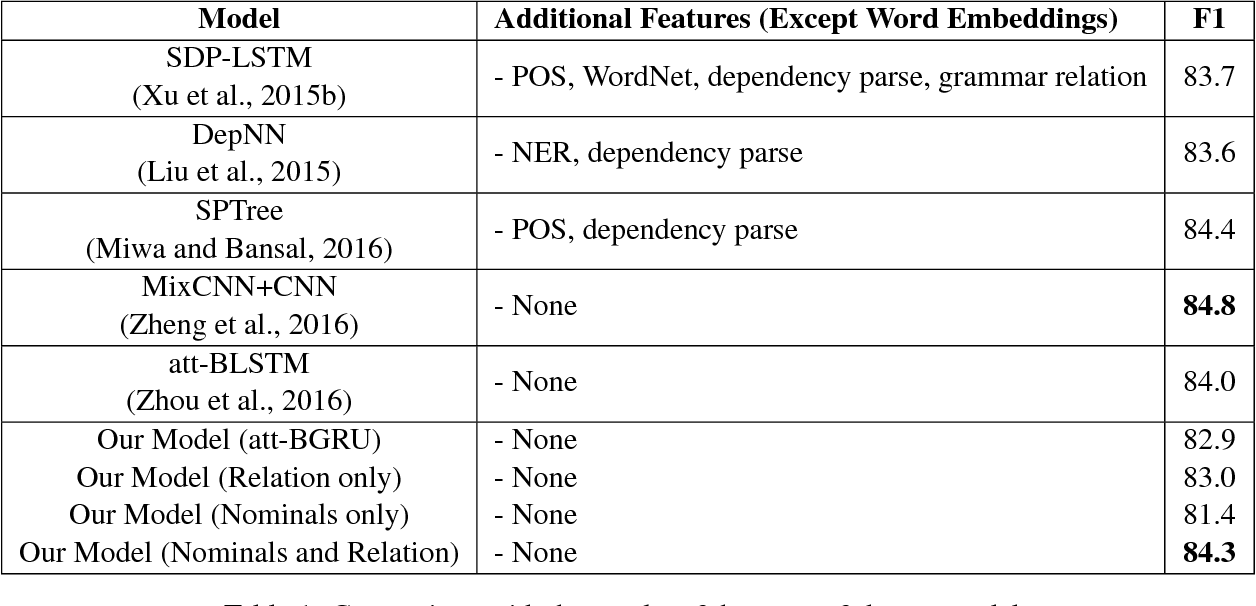 Table 1: Comparison with the results of the state-of-the-art models
