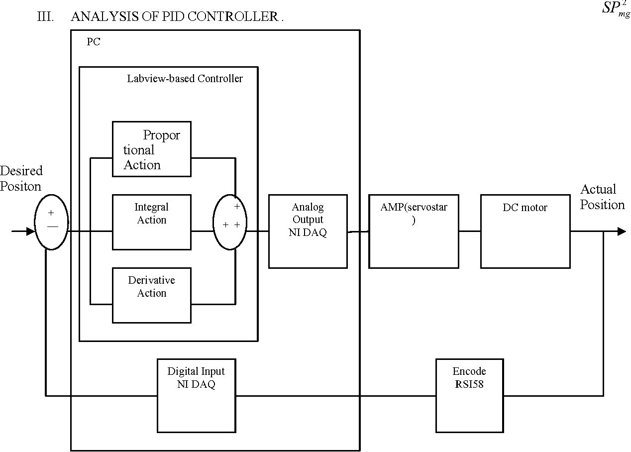 Real Time Dc Servo Motor Position Control By Pid Controller Using Diagram Labview Semantic Scholar