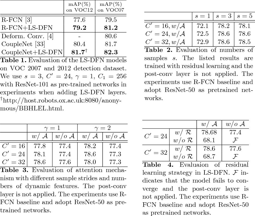 Figure 2 for Dynamic Sampling Convolutional Neural Networks