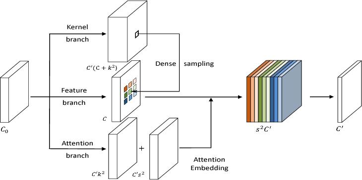 Figure 3 for Dynamic Sampling Convolutional Neural Networks
