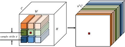 Figure 4 for Dynamic Sampling Convolutional Neural Networks