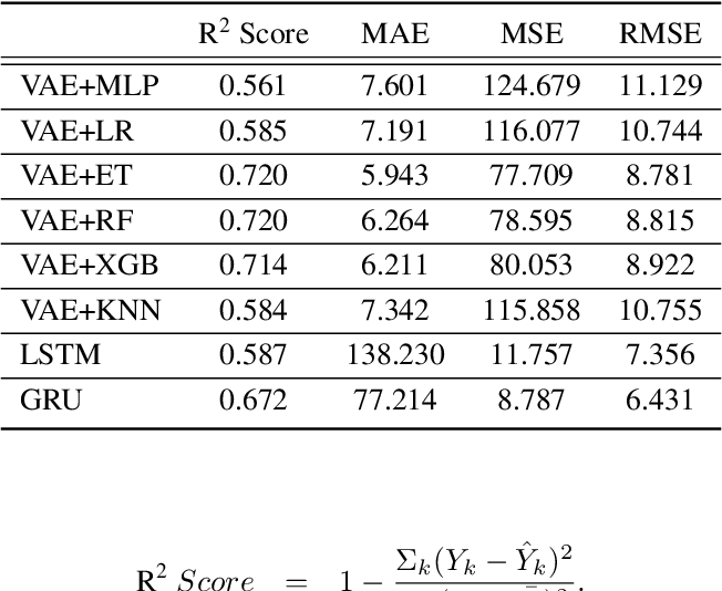 Figure 3 for Computational Models for Academic Performance Estimation