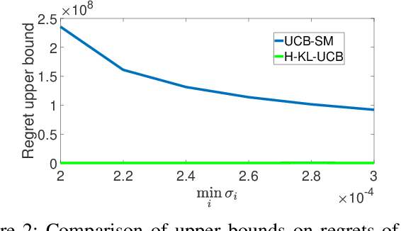 Figure 2 for Hellinger KL-UCB based Bandit Algorithms for Markovian and i.i.d. Settings