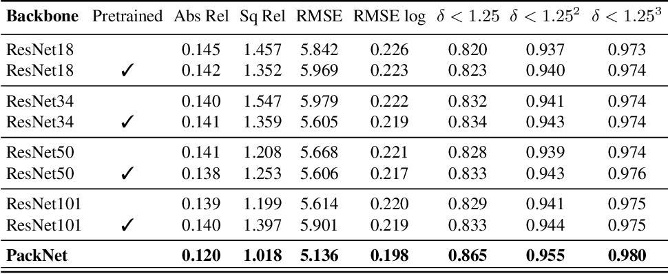 Figure 3 for PackNet-SfM: 3D Packing for Self-Supervised Monocular Depth Estimation