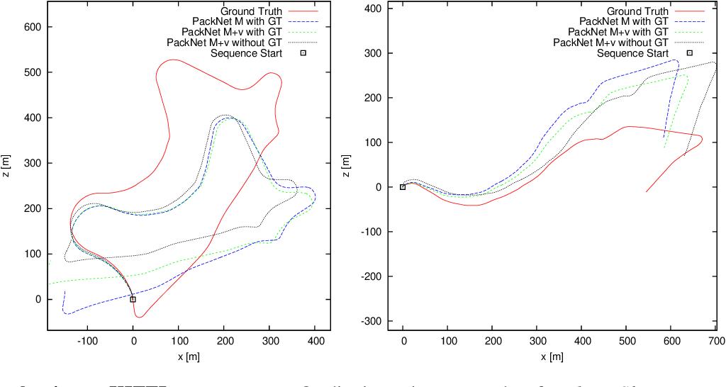 Figure 4 for PackNet-SfM: 3D Packing for Self-Supervised Monocular Depth Estimation