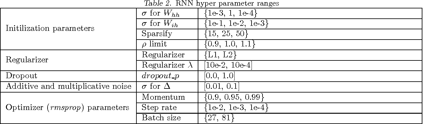 Figure 4 for Regularizing Recurrent Networks - On Injected Noise and Norm-based Methods