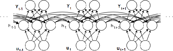 Figure 1 for Regularizing Recurrent Networks - On Injected Noise and Norm-based Methods