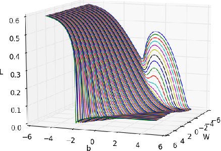 Figure 3 for Regularizing Recurrent Networks - On Injected Noise and Norm-based Methods