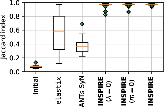 Figure 4 for INSPIRE: Intensity and Spatial Information-Based Deformable Image Registration
