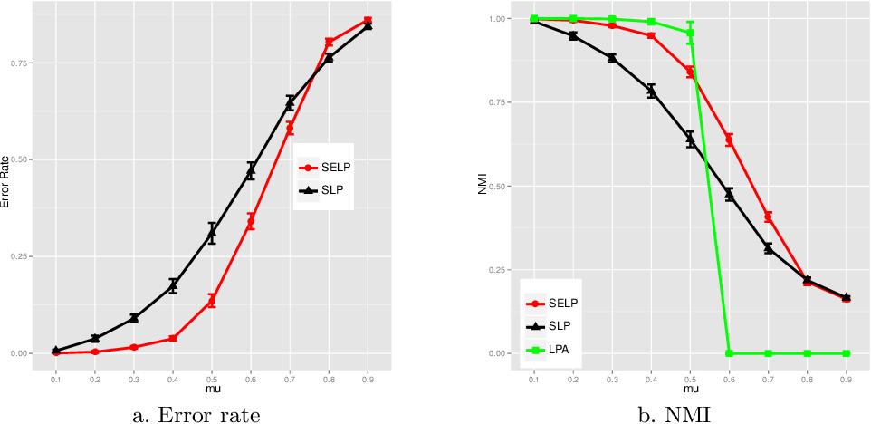 Figure 4 for Semi-supervised evidential label propagation algorithm for graph data