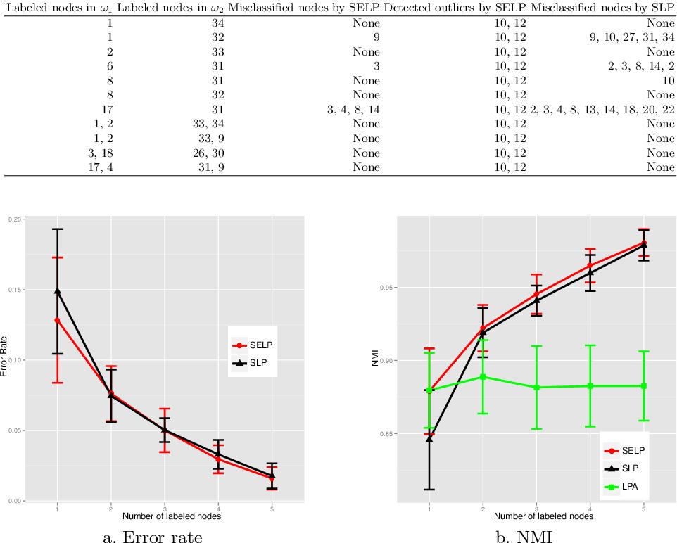 Figure 3 for Semi-supervised evidential label propagation algorithm for graph data