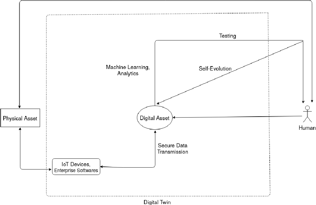 Figure 1 for Digital Twins: State of the Art Theory and Practice, Challenges, and Open Research Questions