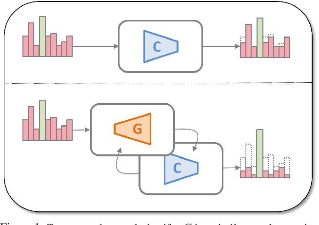 Figure 1 for Generative Pseudo-label Refinement for Unsupervised Domain Adaptation