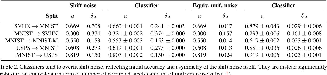 Figure 3 for Generative Pseudo-label Refinement for Unsupervised Domain Adaptation