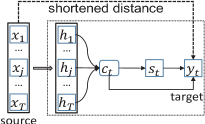 Figure 1 for Attention Focusing for Neural Machine Translation by Bridging Source and Target Embeddings