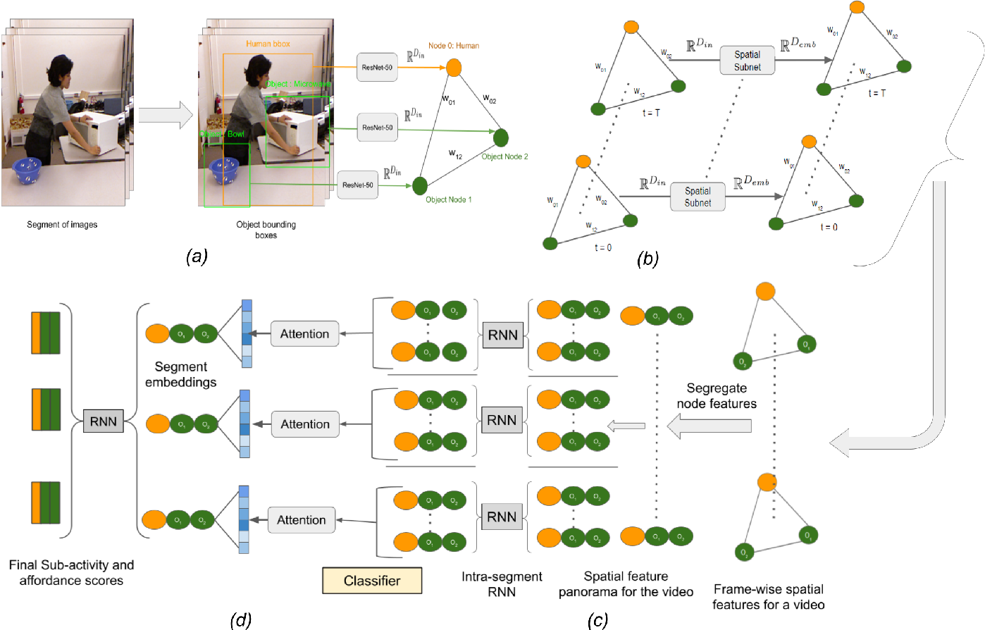 Figure 2 for LIGHTEN: Learning Interactions with Graph and Hierarchical TEmporal Networks for HOI in videos