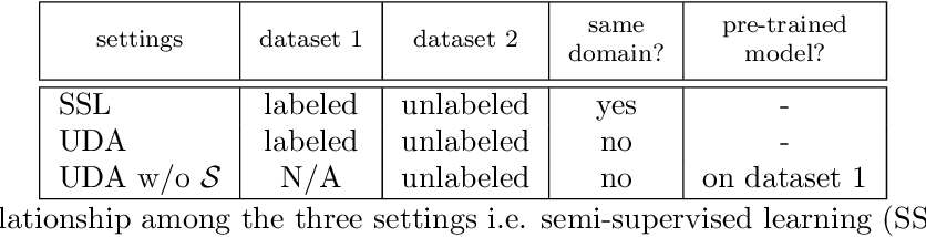 Figure 2 for Uncertainty-aware multi-view co-training for semi-supervised medical image segmentation and domain adaptation