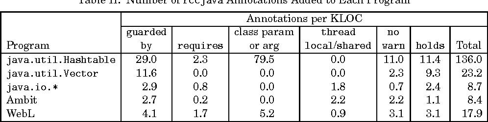 Table II from Types for safe locking: Static race detection for Java