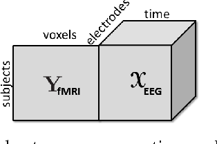 Figure 1 for Tensor-Based Fusion of EEG and FMRI to Understand Neurological Changes in Schizophrenia