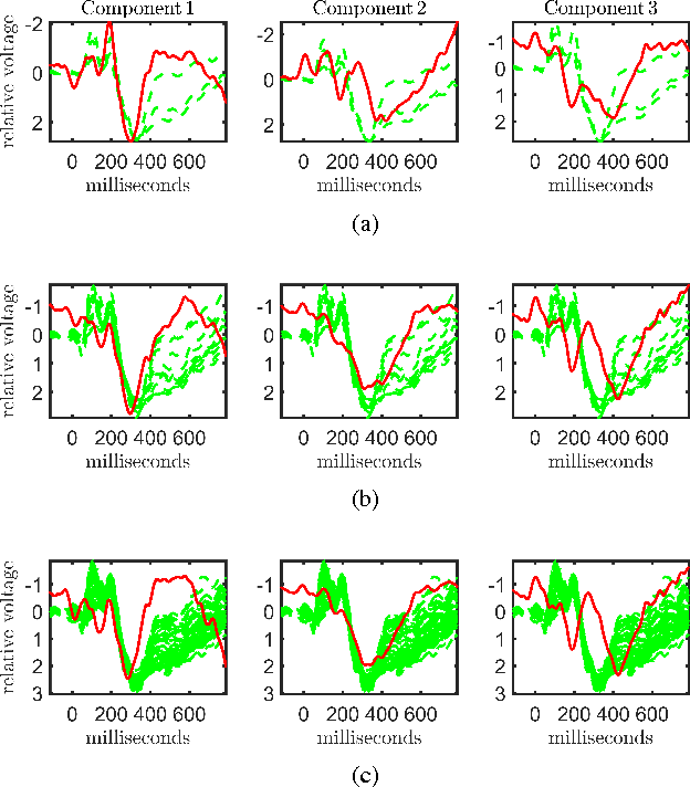 Figure 2 for Tensor-Based Fusion of EEG and FMRI to Understand Neurological Changes in Schizophrenia