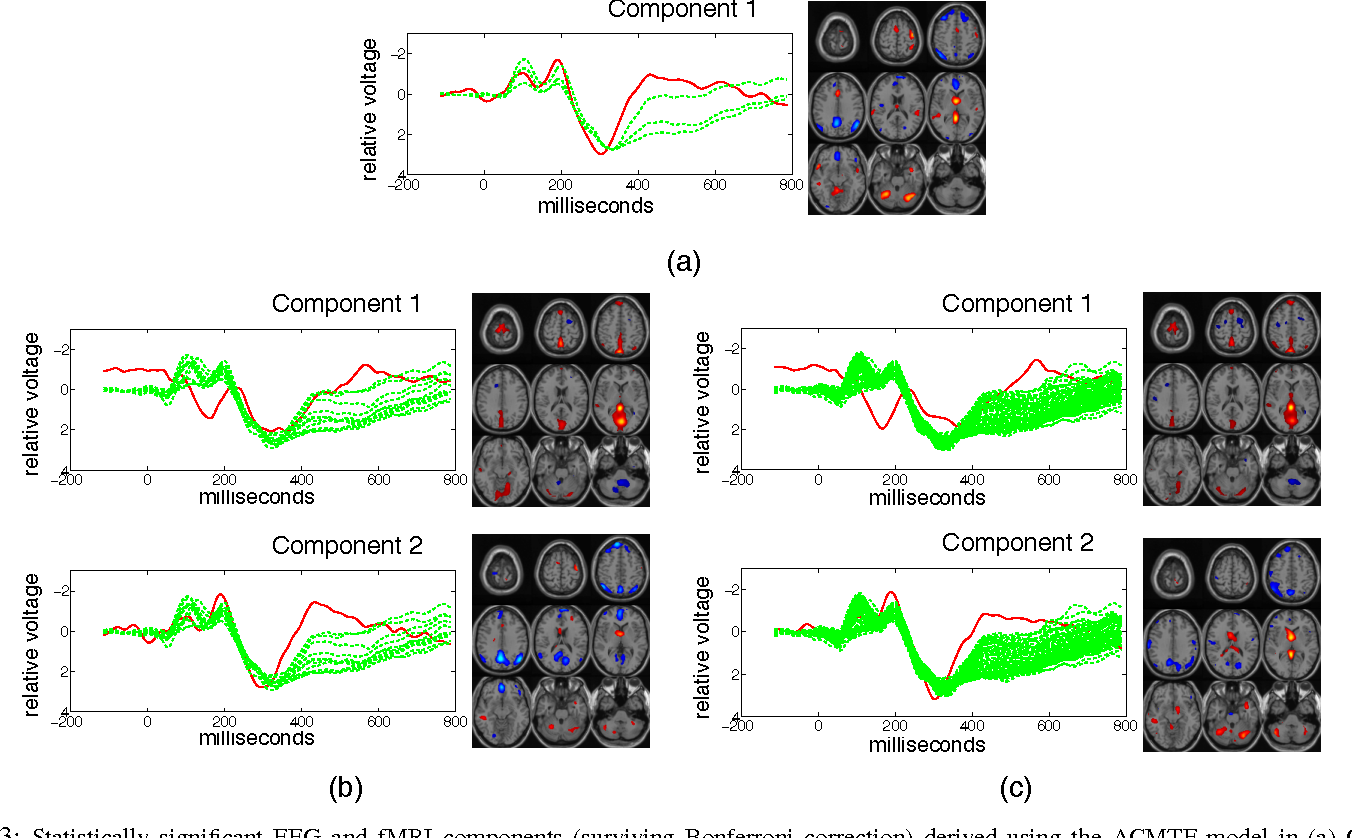 Figure 3 for Tensor-Based Fusion of EEG and FMRI to Understand Neurological Changes in Schizophrenia