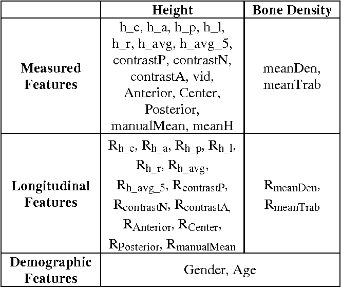 Figure 2 for Osteoporotic and Neoplastic Compression Fracture Classification on Longitudinal CT