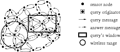 Figure 1: The FullFlood algorithm - message flow