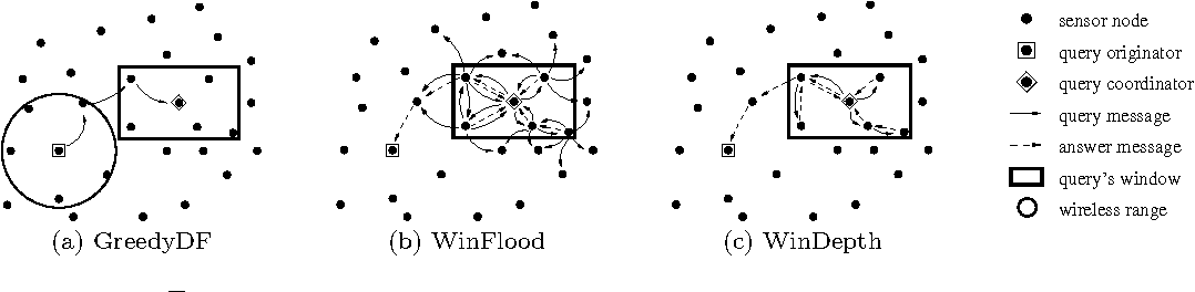 Figure 3: The algorithms within the STWin framework - message flow