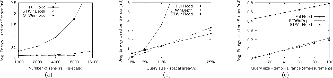 Figure 4: The effect of several parameters on the average energy used per network sensor for the investigated algorithms