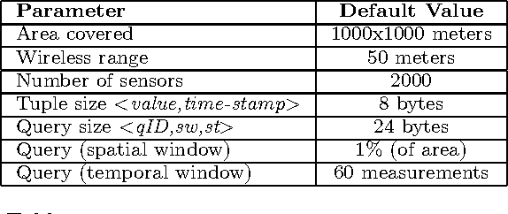 Table 1: Parameters of query and sensor network