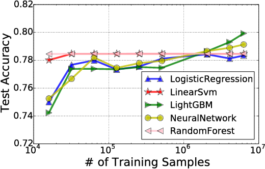 Figure 2 for Efficient Identification of Approximate Best Configuration of Training in Large Datasets