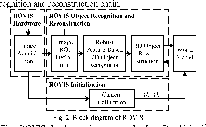 Figure 2 from Robust feature extraction for 3D reconstruction of