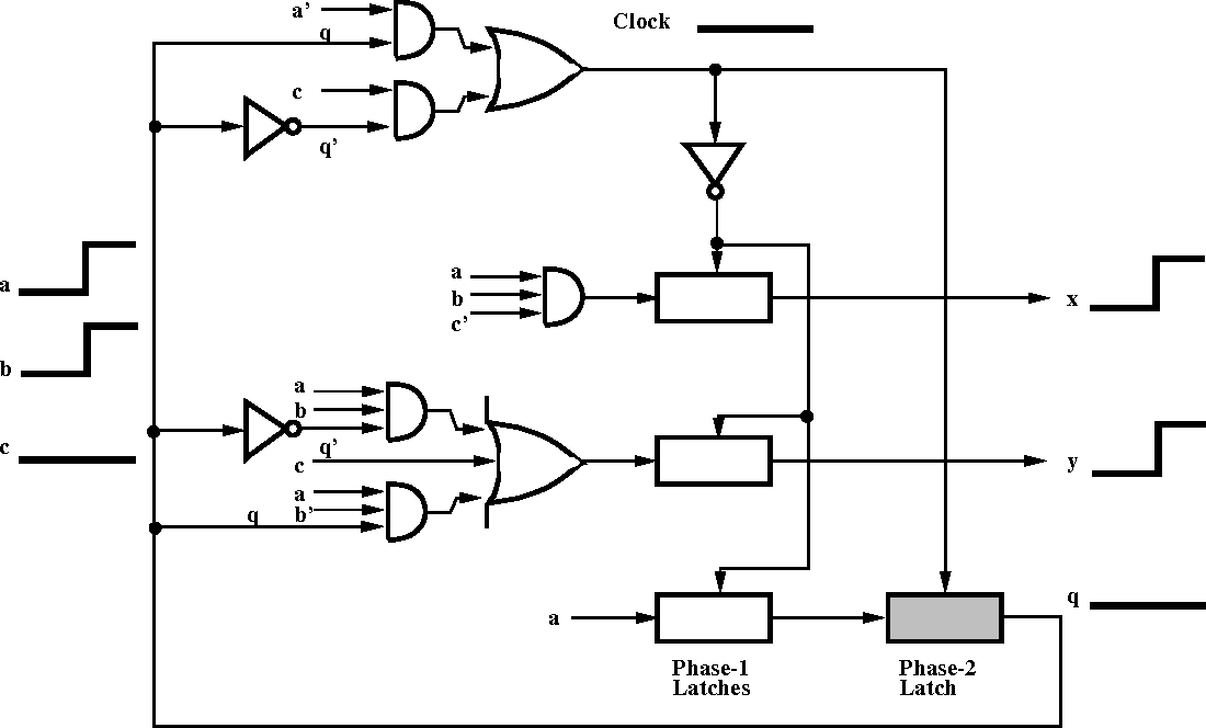 figure 3 5 from automatic synthesis of burst