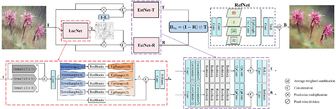 Figure 3 for An Effective Two-Branch Model-Based Deep Network for Single Image Deraining