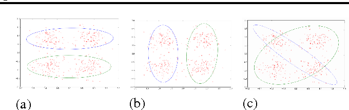 Figure 1 for Clustering with a Reject Option: Interactive Clustering as Bayesian Prior Elicitation