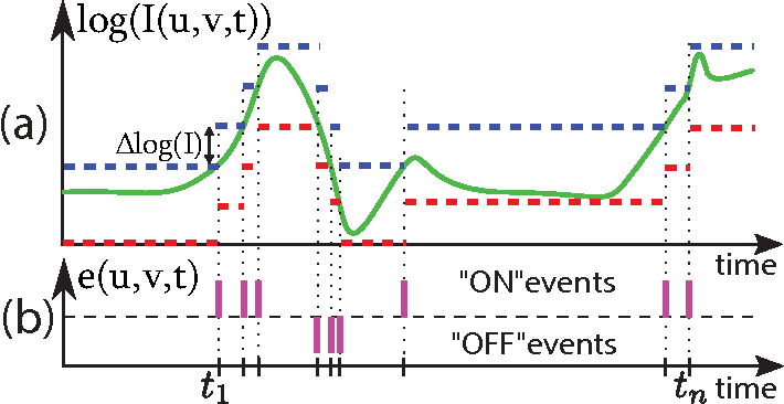 Figure 1 for HFirst: A Temporal Approach to Object Recognition
