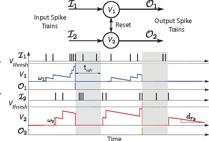 Figure 3 for HFirst: A Temporal Approach to Object Recognition
