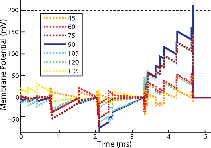 Figure 4 for HFirst: A Temporal Approach to Object Recognition