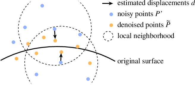 Figure 4 for POINTCLEANNET: Learning to Denoise and Remove Outliers from Dense Point Clouds