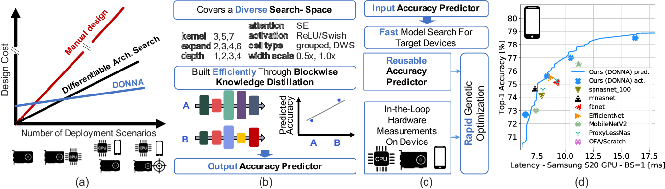 Figure 1 for Distilling Optimal Neural Networks: Rapid Search in Diverse Spaces