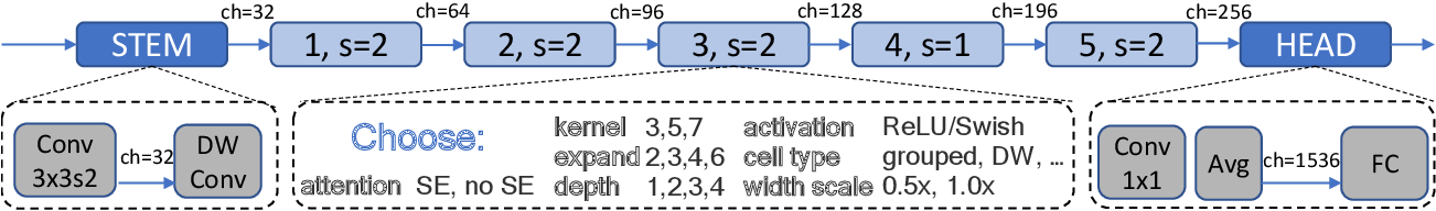 Figure 3 for Distilling Optimal Neural Networks: Rapid Search in Diverse Spaces