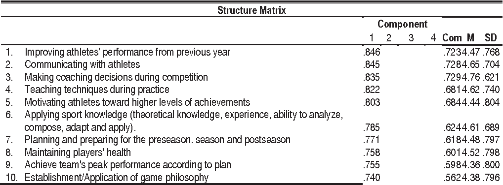 Table 1 From Adaptation Of The Scale Of Coaching Performance Scp