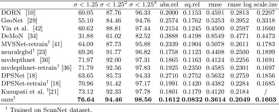 Figure 2 for Occlusion-Aware Depth Estimation with Adaptive Normal Constraints