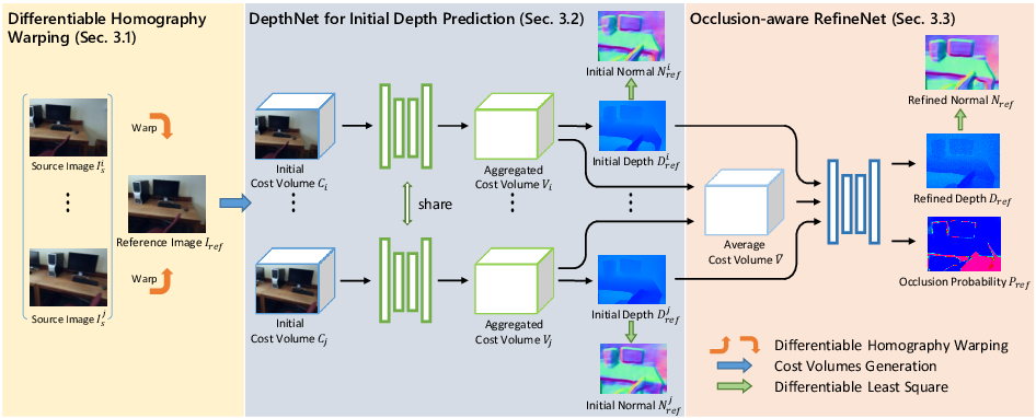 Figure 1 for Occlusion-Aware Depth Estimation with Adaptive Normal Constraints
