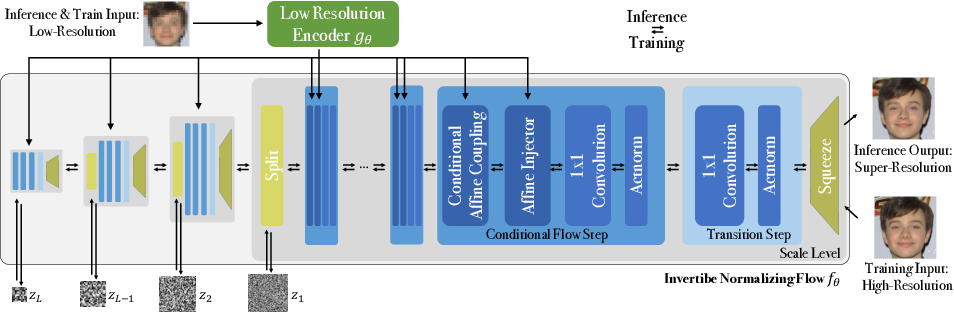 Figure 3 for SRFlow: Learning the Super-Resolution Space with Normalizing Flow