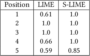 Figure 2 for S-LIME: Stabilized-LIME for Model Explanation