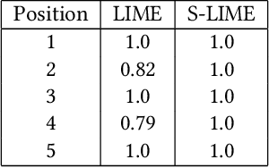 Figure 4 for S-LIME: Stabilized-LIME for Model Explanation